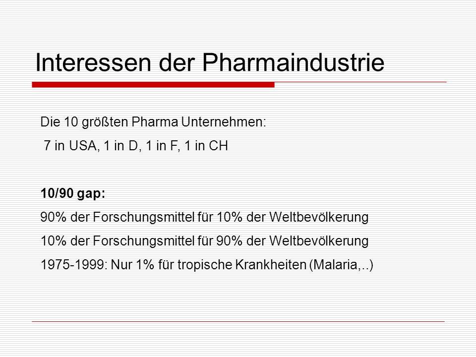 Interessen der Pharmaindustrie Die 10 größten Pharma Unternehmen: 7 in USA, 1 in D, 1 in F, 1 in CH 10/90 gap: 90% der Forschungsmittel für 10% der We
