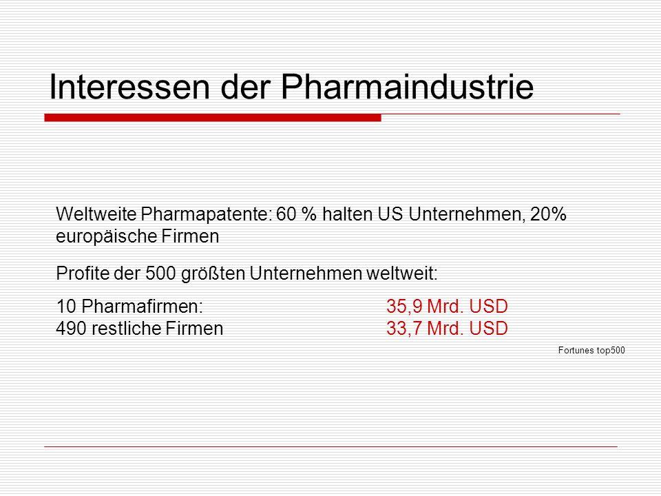 Interessen der Pharmaindustrie Weltweite Pharmapatente: 60 % halten US Unternehmen, 20% europäische Firmen Profite der 500 größten Unternehmen weltwei