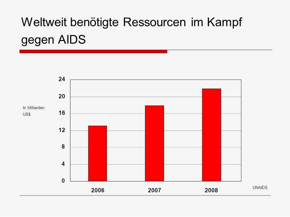 Weltweit benötigte Ressourcen im Kampf gegen AIDS 200620072008 24 20 16 12 8 4 0 In MilliardenUS$ UNAIDS
