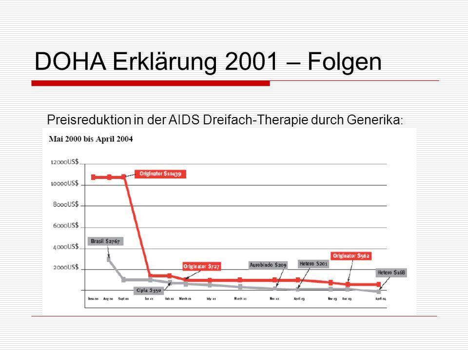 DOHA Erklärung 2001 – Folgen Preisreduktion in der AIDS Dreifach-Therapie durch Generika :