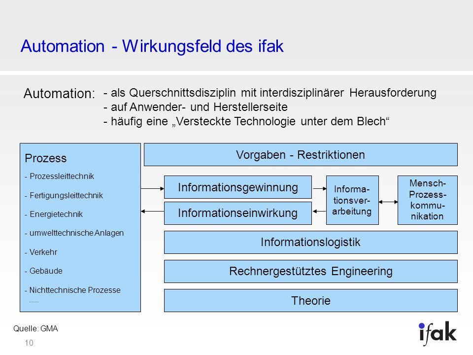 10 Automation - Wirkungsfeld des ifak Prozess - Prozessleittechnik - Fertigungsleittechnik - Energietechnik - umwelttechnische Anlagen - Verkehr - Geb