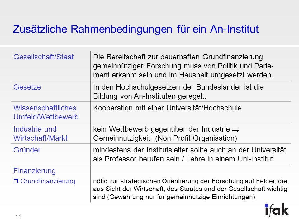 14 Zusätzliche Rahmenbedingungen für ein An-Institut Gesellschaft/StaatDie Bereitschaft zur dauerhaften Grundfinanzierung gemeinnütziger Forschung mus