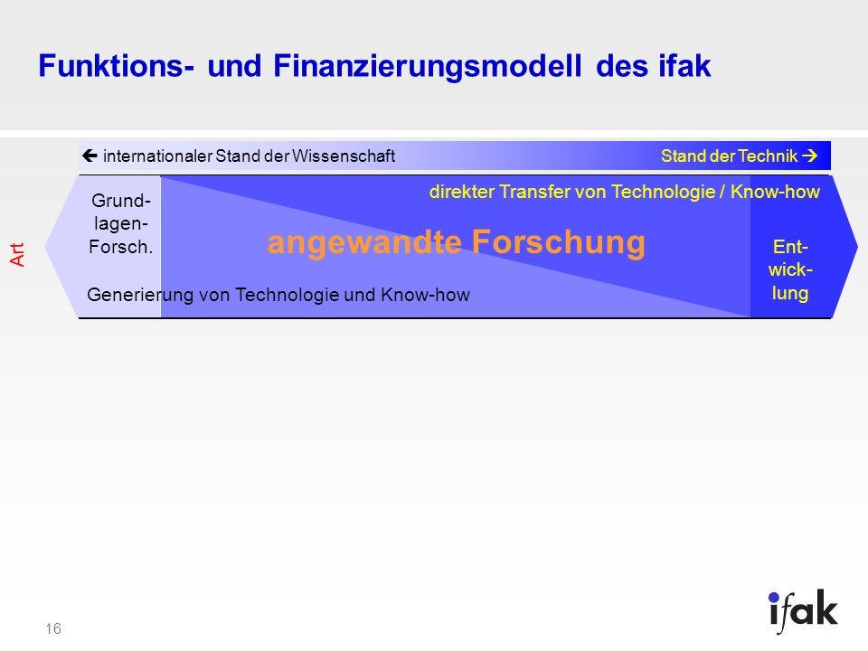 16 Funktions- und Finanzierungsmodell des ifak internationaler Stand der WissenschaftStand der Technik angewandte Forschung Art Ent- wick- lung direkt
