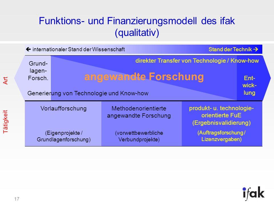 17 Funktions- und Finanzierungsmodell des ifak (qualitativ) internationaler Stand der WissenschaftStand der Technik angewandte Forschung Art Ent- wick
