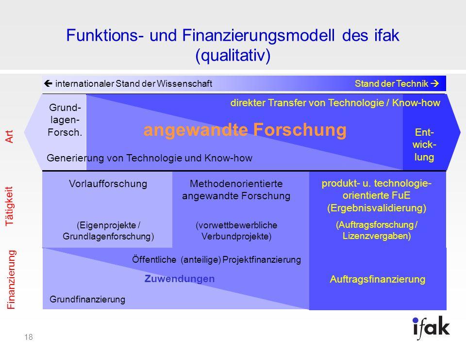 18 Funktions- und Finanzierungsmodell des ifak (qualitativ) internationaler Stand der WissenschaftStand der Technik angewandte Forschung Art Ent- wick