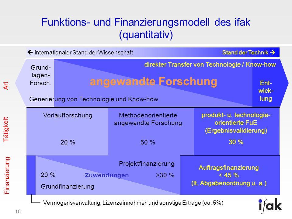 19 Auftragsfinanzierung < 45 % (lt. Abgabenordnung u. a.) Funktions- und Finanzierungsmodell des ifak (quantitativ) internationaler Stand der Wissensc