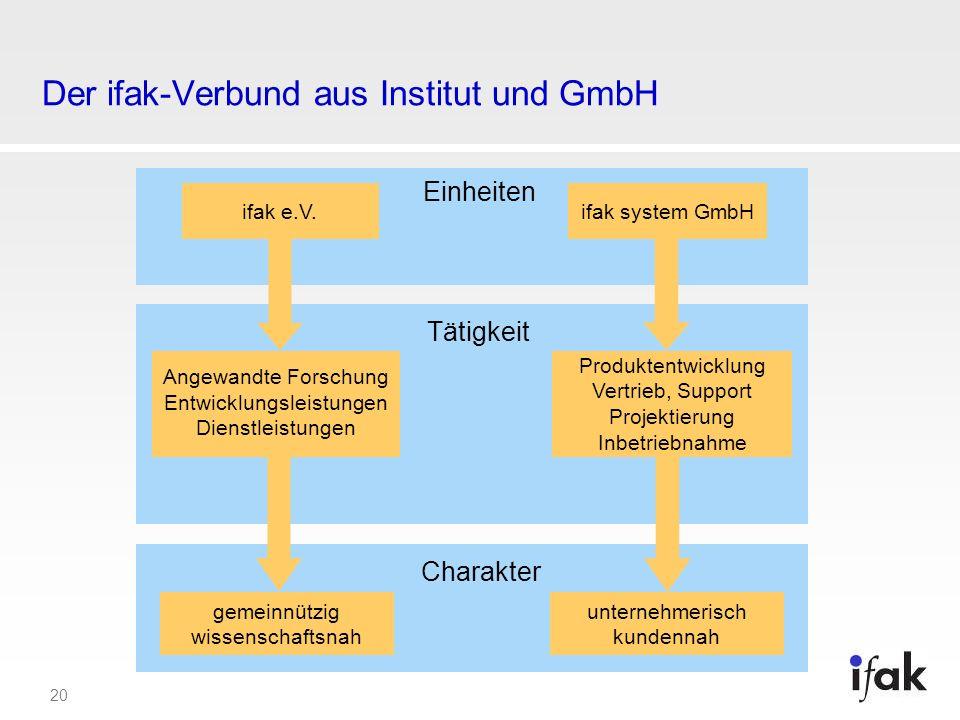 20 Der ifak-Verbund aus Institut und GmbH ifak e.V.ifak system GmbH Angewandte Forschung Entwicklungsleistungen Dienstleistungen Produktentwicklung Ve