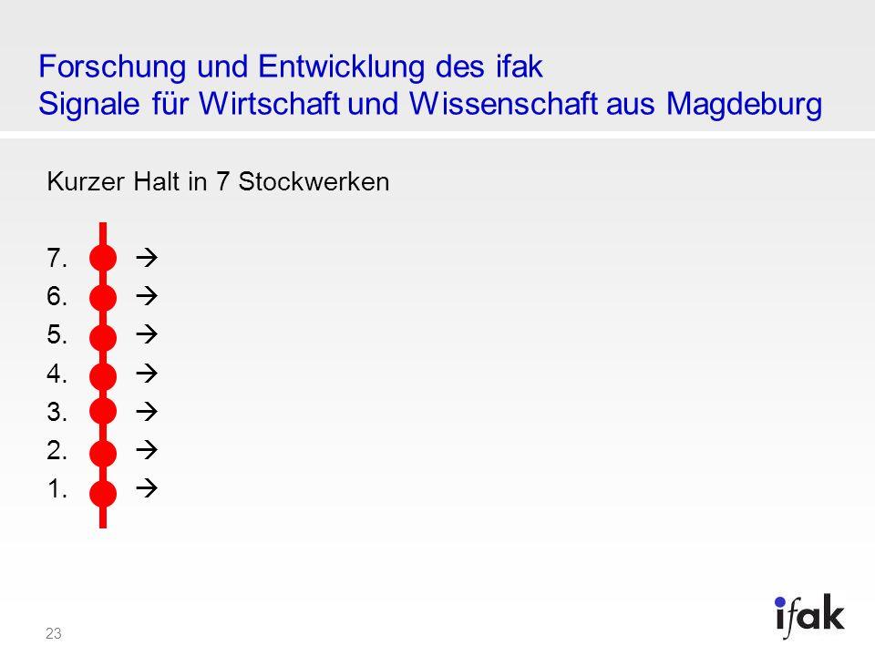 23 Forschung und Entwicklung des ifak Signale für Wirtschaft und Wissenschaft aus Magdeburg Kurzer Halt in 7 Stockwerken 7. 6. 5. 4. 3. 2. 1.