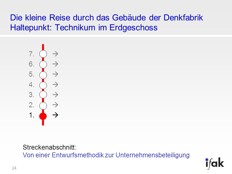 24 Die kleine Reise durch das Gebäude der Denkfabrik Haltepunkt: Technikum im Erdgeschoss 7. 6. 5. 4. 3. 2. 1. Streckenabschnitt: Von einer Entwurfsme