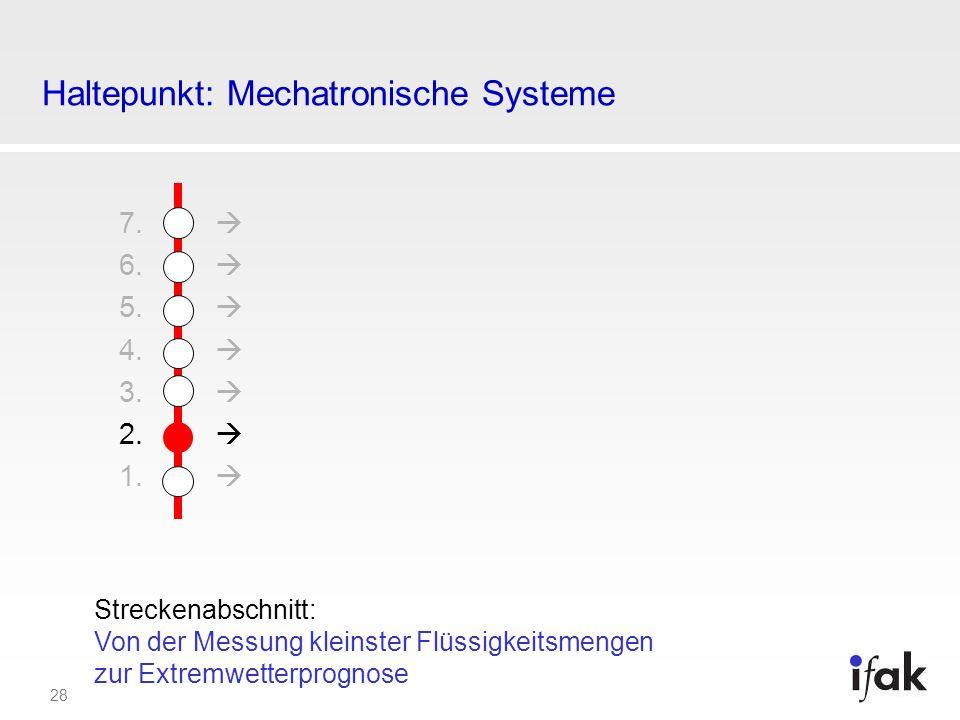 28 Haltepunkt: Mechatronische Systeme 7. 6. 5. 4. 3. 2. 1. Streckenabschnitt: Von der Messung kleinster Flüssigkeitsmengen zur Extremwetterprognose