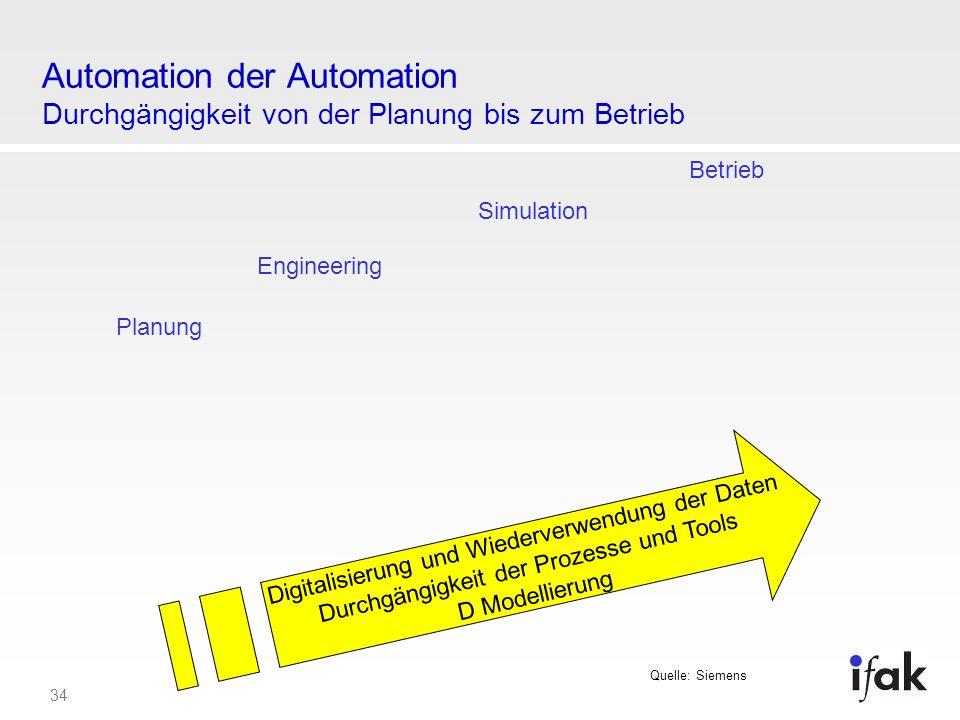 34 Automation der Automation Durchgängigkeit von der Planung bis zum Betrieb Planung Simulation Engineering Betrieb Digitalisierung und Wiederverwendu