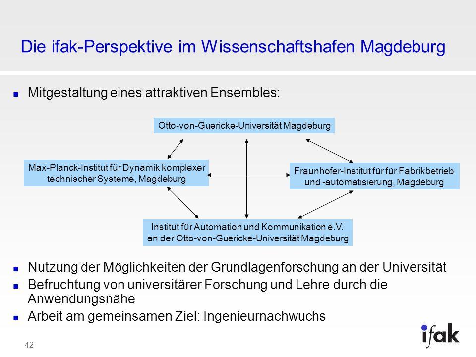 42 Die ifak-Perspektive im Wissenschaftshafen Magdeburg Mitgestaltung eines attraktiven Ensembles: Nutzung der Möglichkeiten der Grundlagenforschung a