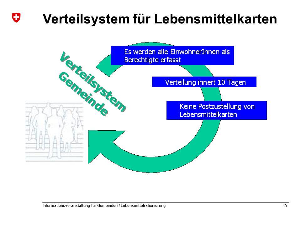 10 Informationsveranstaltung für Gemeinden / Lebensmittelrationierung Verteilsystem für Lebensmittelkarten