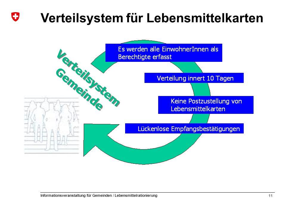11 Informationsveranstaltung für Gemeinden / Lebensmittelrationierung Verteilsystem für Lebensmittelkarten