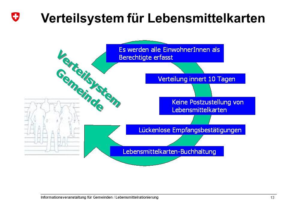 13 Informationsveranstaltung für Gemeinden / Lebensmittelrationierung Verteilsystem für Lebensmittelkarten