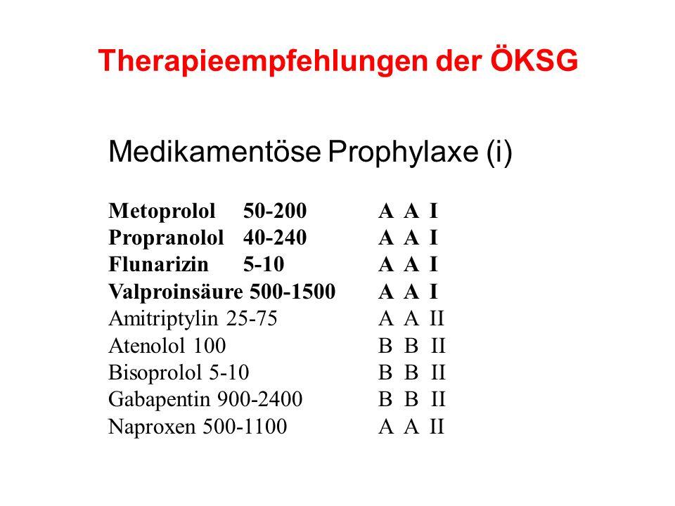 Therapieempfehlungen der ÖKSG Medikamentöse Prophylaxe (i) Metoprolol 50-200 A A I Propranolol 40-240 A A I Flunarizin 5-10 A A I Valproinsäure 500-15