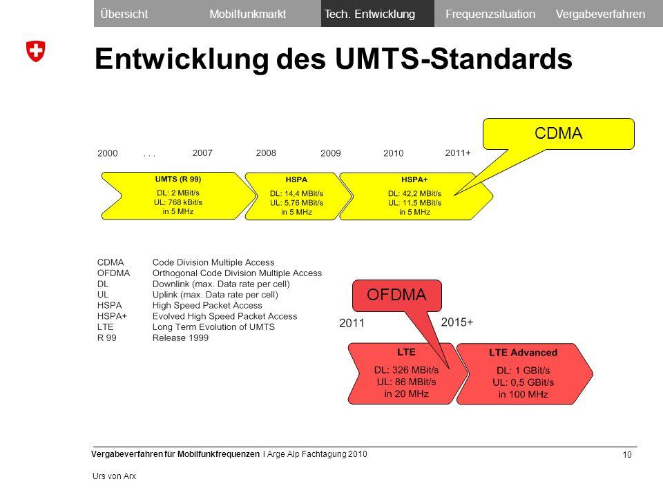 10 Vergabeverfahren für Mobilfunkfrequenzen I Arge Alp Fachtagung 2010 Urs von Arx Entwicklung des UMTS-Standards OFDMA CDMA ÜbersichtMobilfunkmarktTech.