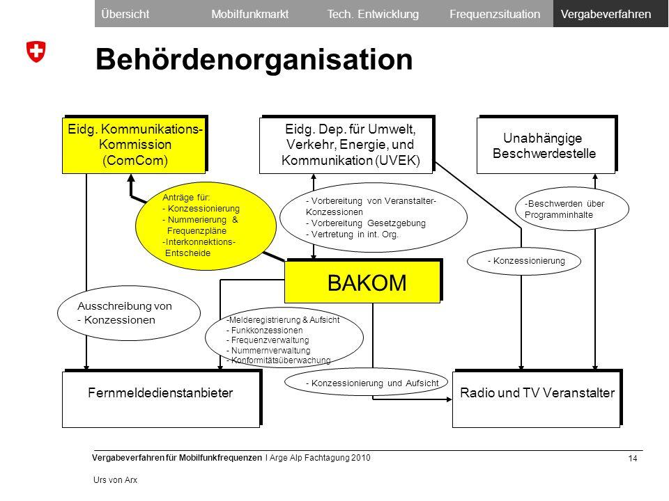 14 Vergabeverfahren für Mobilfunkfrequenzen I Arge Alp Fachtagung 2010 Urs von Arx Behördenorganisation Eidg.