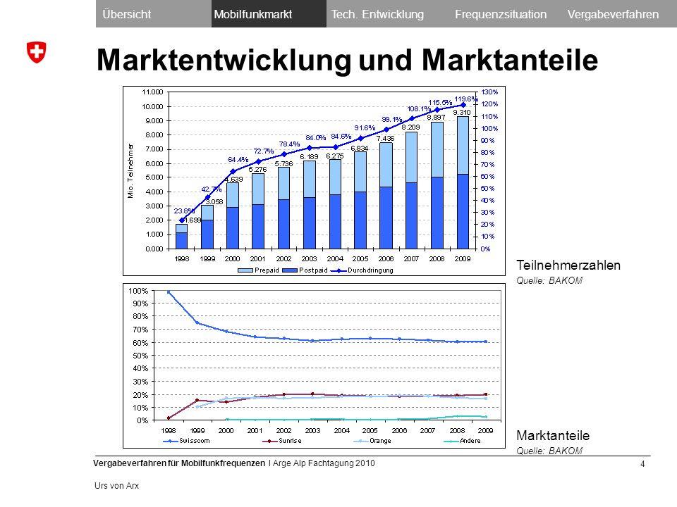 4 Vergabeverfahren für Mobilfunkfrequenzen I Arge Alp Fachtagung 2010 Urs von Arx Marktentwicklung und Marktanteile ÜbersichtMobilfunkmarktTech.