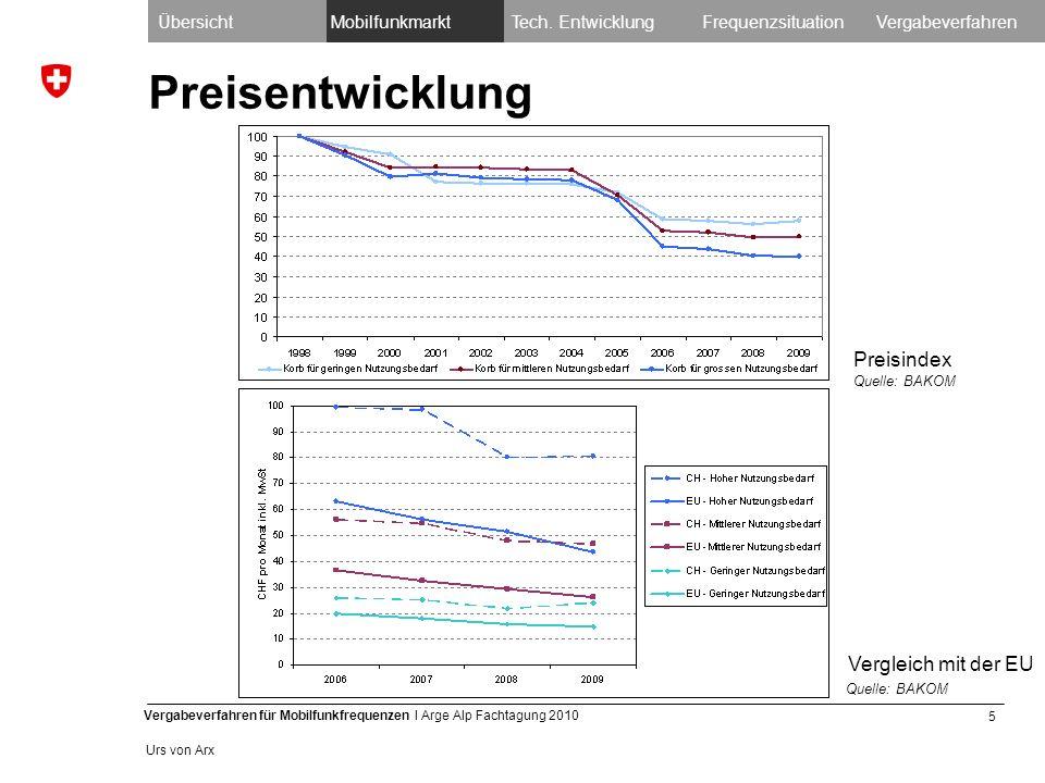 5 Vergabeverfahren für Mobilfunkfrequenzen I Arge Alp Fachtagung 2010 Urs von Arx Preisentwicklung Preisindex Vergleich mit der EU ÜbersichtMobilfunkmarktTech.