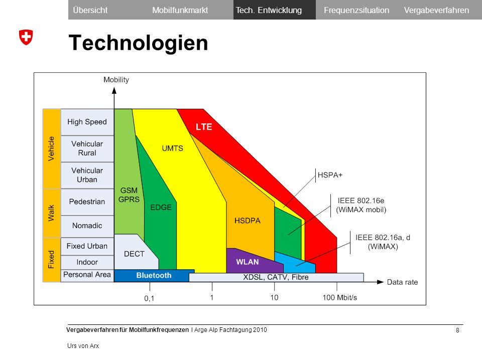 8 Vergabeverfahren für Mobilfunkfrequenzen I Arge Alp Fachtagung 2010 Urs von Arx Technologien ÜbersichtMobilfunkmarktTech.