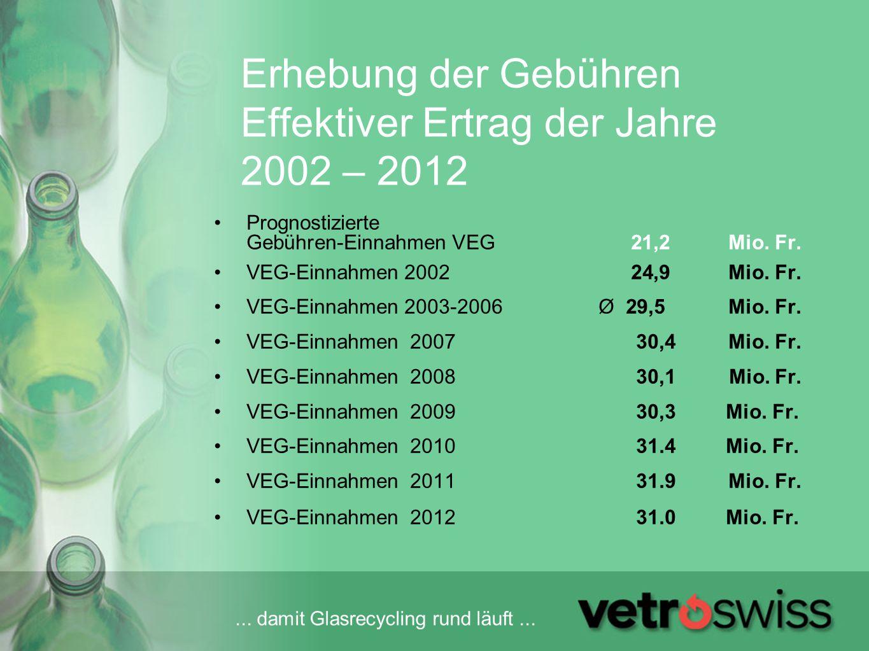 ... damit Glasrecycling rund läuft... Erhebung der Gebühren Effektiver Ertrag der Jahre 2002 – 2012 Prognostizierte Gebühren-Einnahmen VEG 21,2 Mio. F