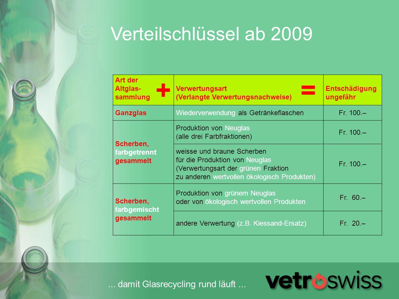 ... damit Glasrecycling rund läuft... Verteilschlüssel ab 2009 Art der Altglas- sammlung Verwertungsart (Verlangte Verwertungsnachweise) Entschädigung