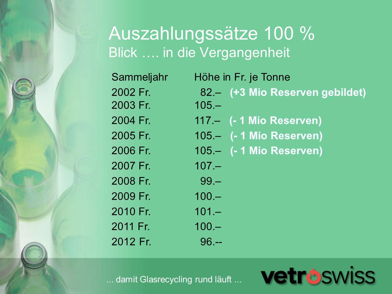 ... damit Glasrecycling rund läuft... Auszahlungssätze 100 % Blick …. in die Vergangenheit