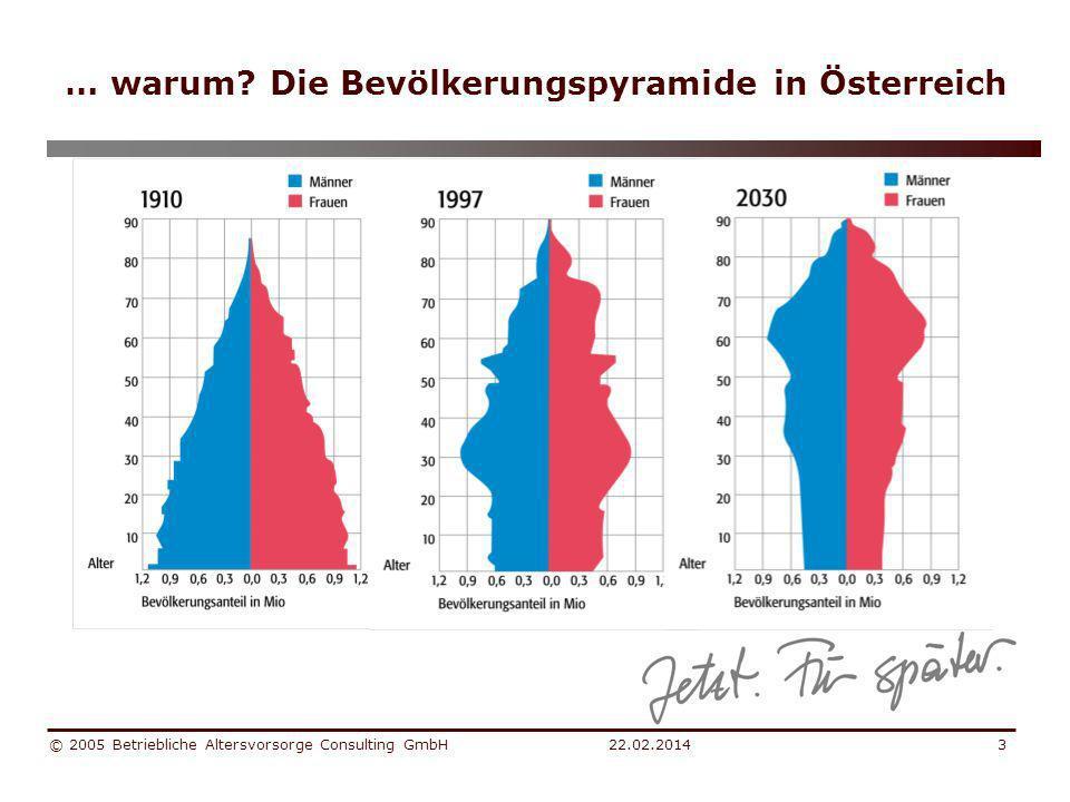22.02.2014 © 2005 Betriebliche Altersvorsorge Consulting GmbH4 … Hurra, wir werden 100.