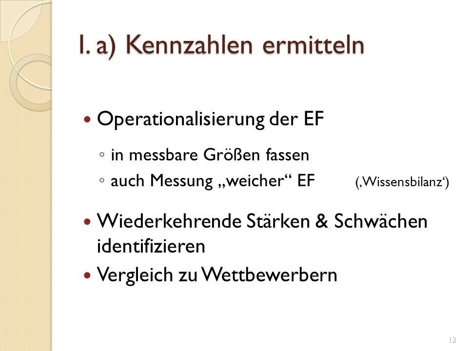 I. a) Kennzahlen ermitteln Operationalisierung der EF in messbare Größen fassen auch Messung weicher EF (Wissensbilanz) Wiederkehrende Stärken & Schwä