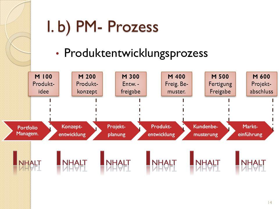 I. b) PM- Prozess Produktentwicklungsprozess Portfolio Managem. Konzept- entwicklung Projekt- planung Produkt- entwicklung Kundenbe- musterung Markt-