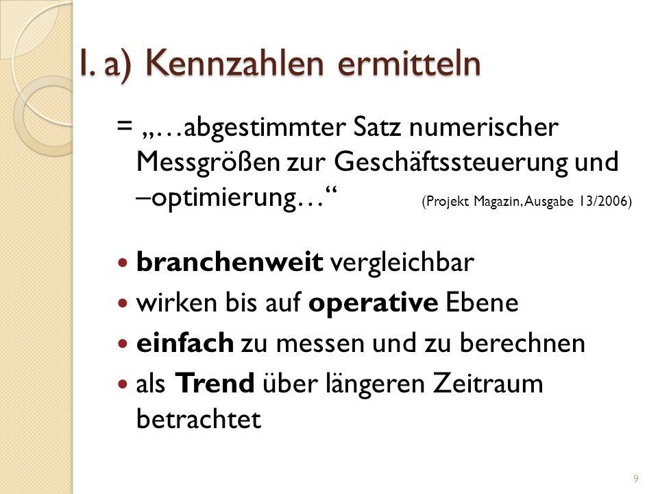 I. a) Kennzahlen ermitteln = …abgestimmter Satz numerischer Messgrößen zur Geschäftssteuerung und –optimierung… (Projekt Magazin, Ausgabe 13/2006) bra