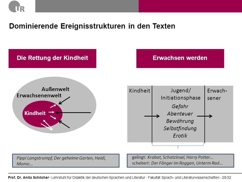 Prof. Dr. Anita Schilcher · Lehrstuhl für Didaktik der deutschen Sprachen und Literatur · Fakultät Sprach- und Literaturwissenschaften - 29/32 Dominie