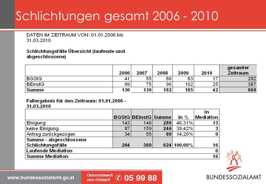 Schlichtungen gesamt 2006 - 2010