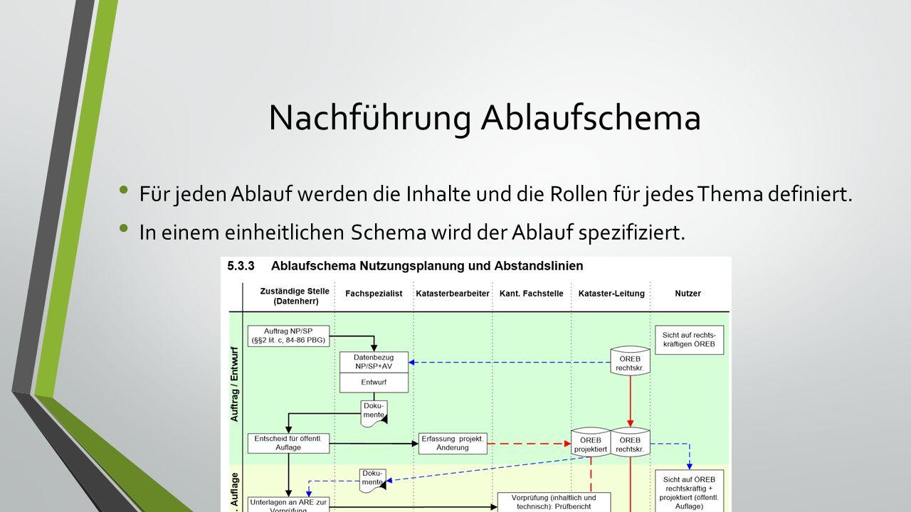 Nachführung Ablaufschema Für jeden Ablauf werden die Inhalte und die Rollen für jedes Thema definiert.