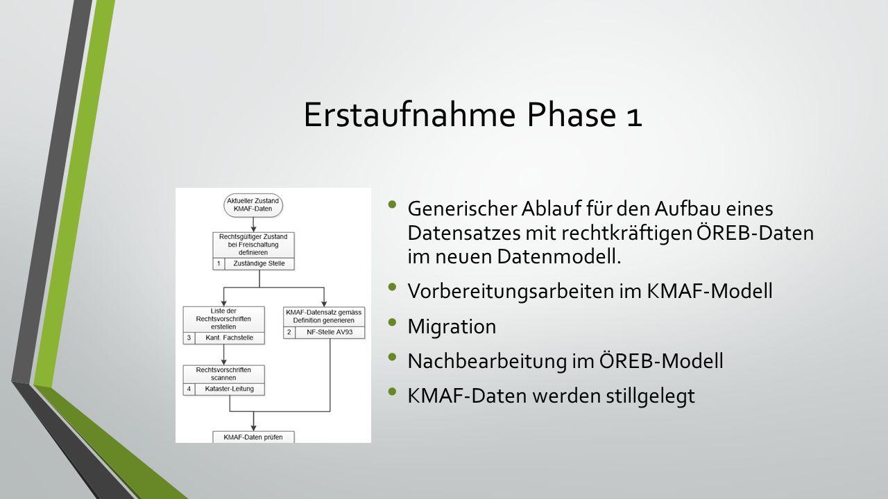 Erstaufnahme Phase 1 Generischer Ablauf für den Aufbau eines Datensatzes mit rechtkräftigen ÖREB-Daten im neuen Datenmodell. Vorbereitungsarbeiten im
