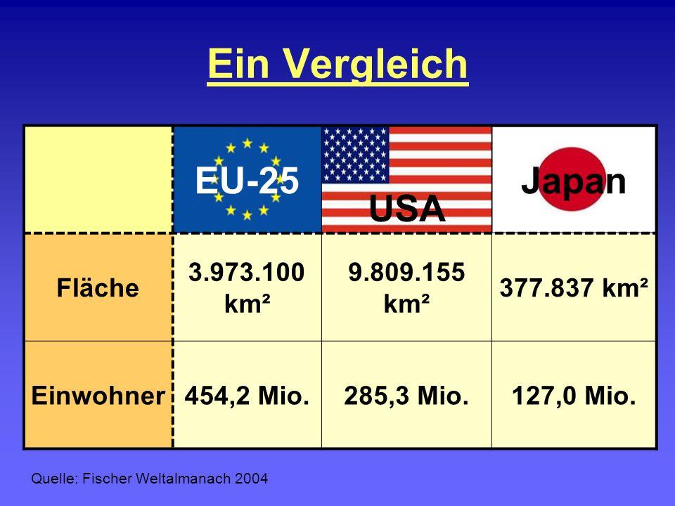 Ein Vergleich EU-25 USA Japan Fläche 3.973.100 km² 9.809.155 km² 377.837 km² Einwohner454,2 Mio.285,3 Mio.127,0 Mio. Quelle: Fischer Weltalmanach 2004