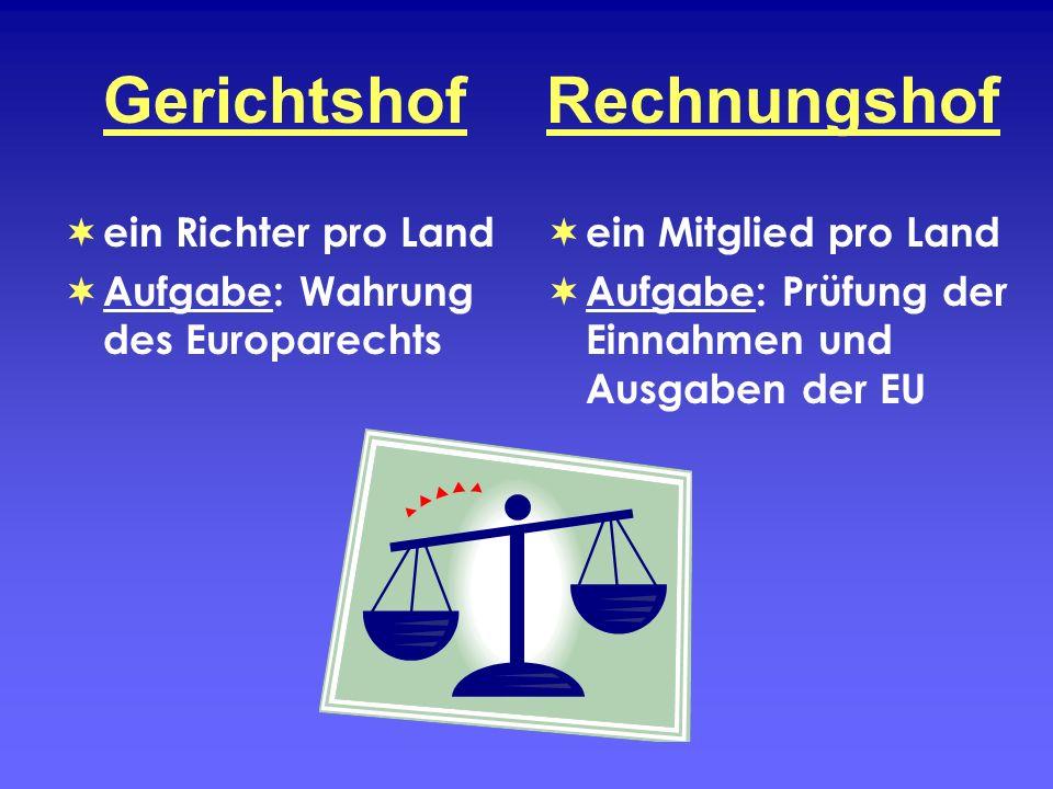 Gerichtshof ein Richter pro Land Aufgabe: Wahrung des Europarechts Rechnungshof ein Mitglied pro Land Aufgabe: Prüfung der Einnahmen und Ausgaben der