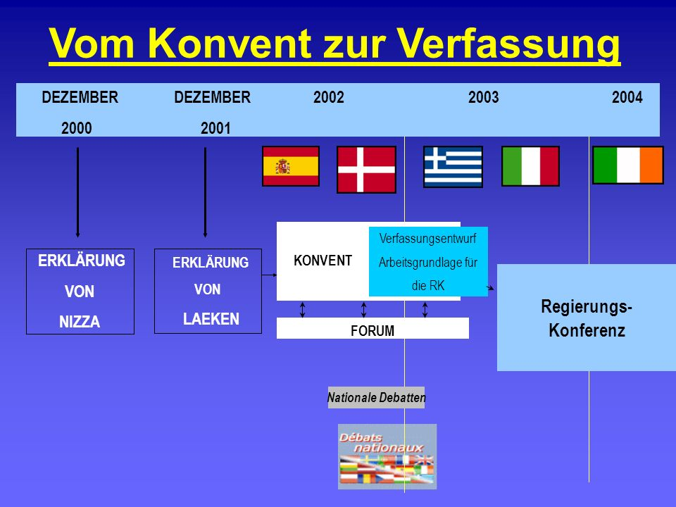 Vom Konvent zur Verfassung KONVENT Regierungs- Konferenz DEZEMBER DEZEMBER 2002 2003 2004 2000 2001 Verfassungsentwurf Arbeitsgrundlage für die RK FOR