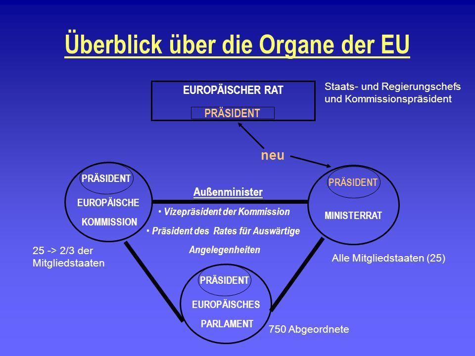 Überblick über die Organe der EU EUROPÄISCHES PARLAMENT EUROPÄISCHE KOMMISSION PRÄSIDENT MINISTERRAT PRÄSIDENT EUROPÄISCHER RAT PRÄSIDENT Außenministe