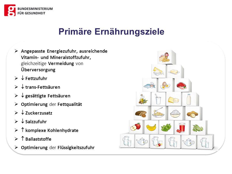Primäre Ernährungsziele Angepasste Energiezufuhr, ausreichende Vitamin- und Mineralstoffzufuhr, gleichzeitige Vermeidung von Überversorgung Fettzufuhr