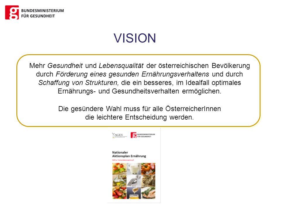 Mehr Gesundheit und Lebensqualität der österreichischen Bevölkerung durch Förderung eines gesunden Ernährungsverhaltens und durch Schaffung von Strukt