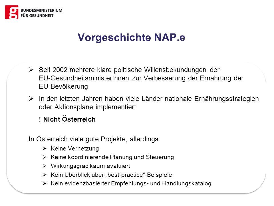 Vorgeschichte NAP.e Seit 2002 mehrere klare politische Willensbekundungen der EU-GesundheitsministerInnen zur Verbesserung der Ernährung der EU-Bevölk