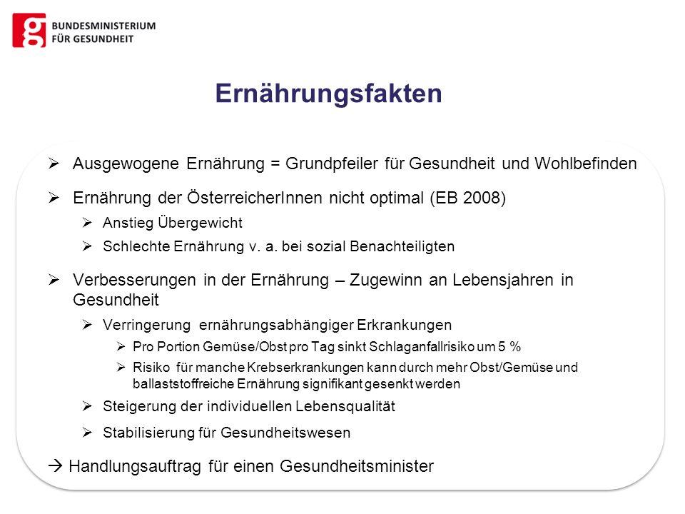 Ernährungsfakten Ausgewogene Ernährung = Grundpfeiler für Gesundheit und Wohlbefinden Ernährung der ÖsterreicherInnen nicht optimal (EB 2008) Anstieg
