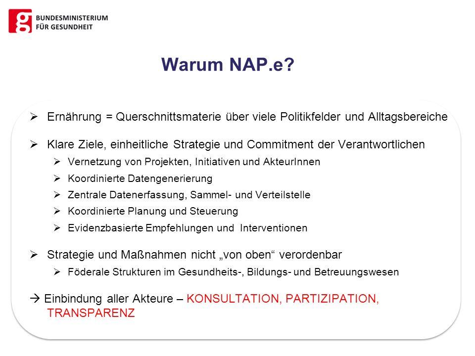 Warum NAP.e? Ernährung = Querschnittsmaterie über viele Politikfelder und Alltagsbereiche Klare Ziele, einheitliche Strategie und Commitment der Veran