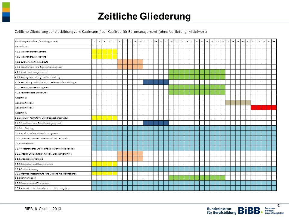 ® Zeitliche Gliederung BIBB, 8.