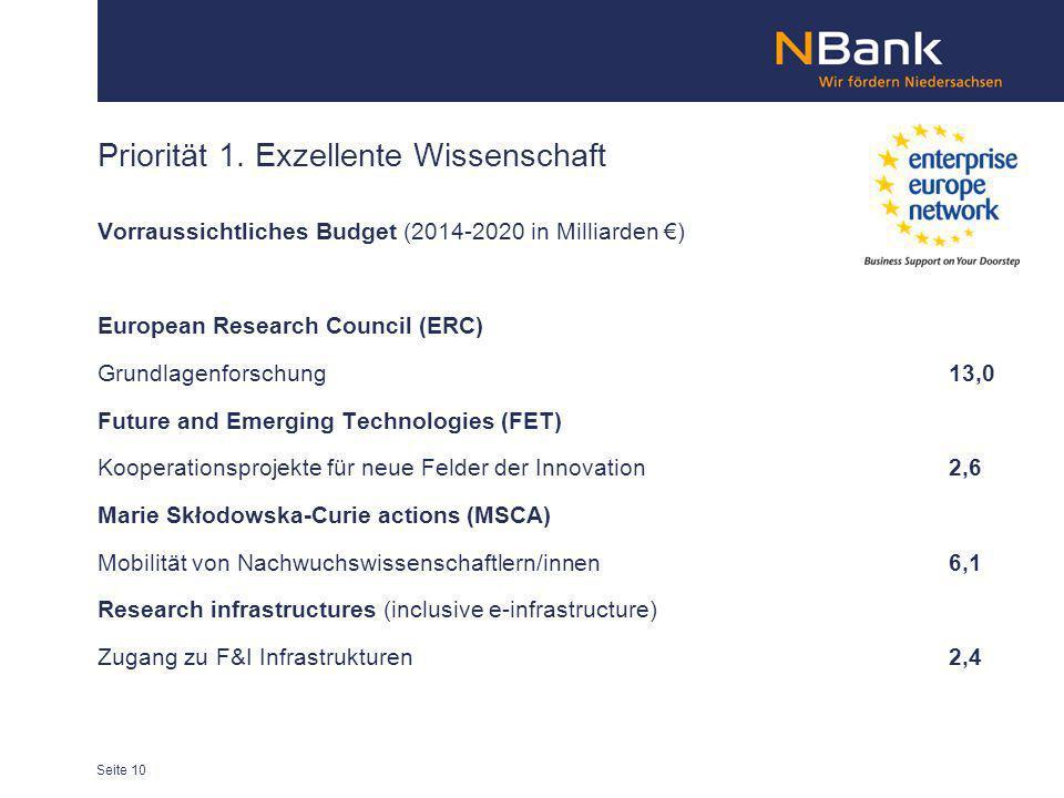 Priorität 1. Exzellente Wissenschaft Vorraussichtliches Budget (2014-2020 in Milliarden ) European Research Council (ERC) Grundlagenforschung13,0 Futu