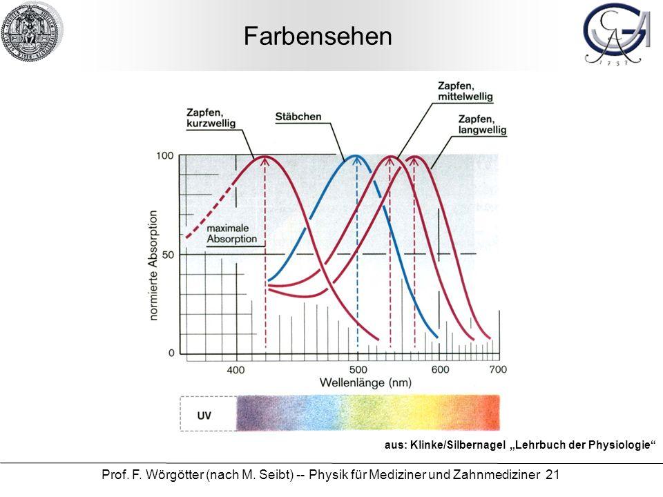 Prof. F. Wörgötter (nach M. Seibt) -- Physik für Mediziner und Zahnmediziner 21 Farbensehen aus: Klinke/Silbernagel Lehrbuch der Physiologie