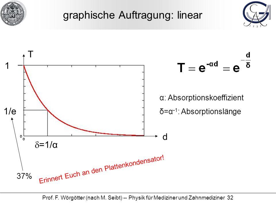 Prof. F. Wörgötter (nach M. Seibt) -- Physik für Mediziner und Zahnmediziner 32 graphische Auftragung: linear d T 1 1/e =1/α α: Absorptionskoeffizient