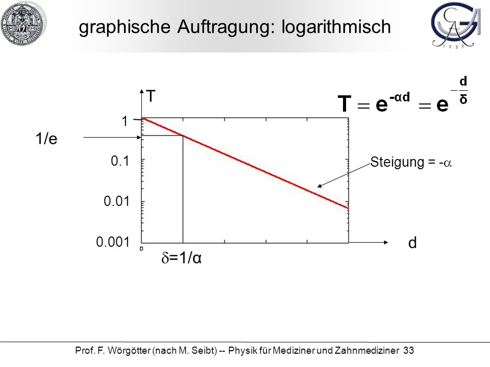 Prof. F. Wörgötter (nach M. Seibt) -- Physik für Mediziner und Zahnmediziner 33 graphische Auftragung: logarithmisch d T 1 =1/α 1/e 0.1 0.01 0.001 Ste